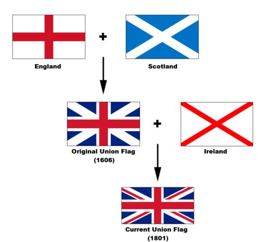Birleşik Krallık bayrak oluşumu