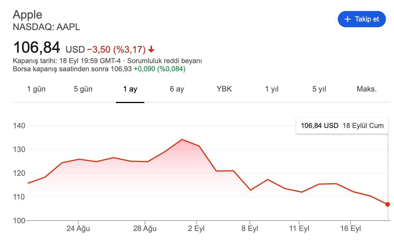 Apple'ın Hisseleri Eriyor! 1 Ayda 200 Milyar Dolar Değer Kaybetti